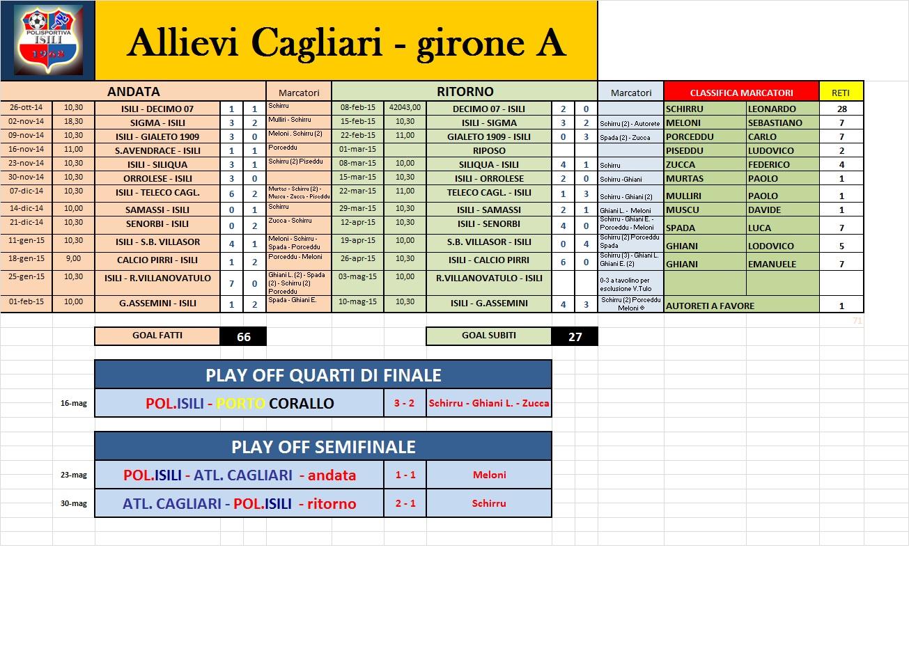 Calendario Allievi Lega Pro.Allievi Provinciali Rosa Calendario E Risultati Asd