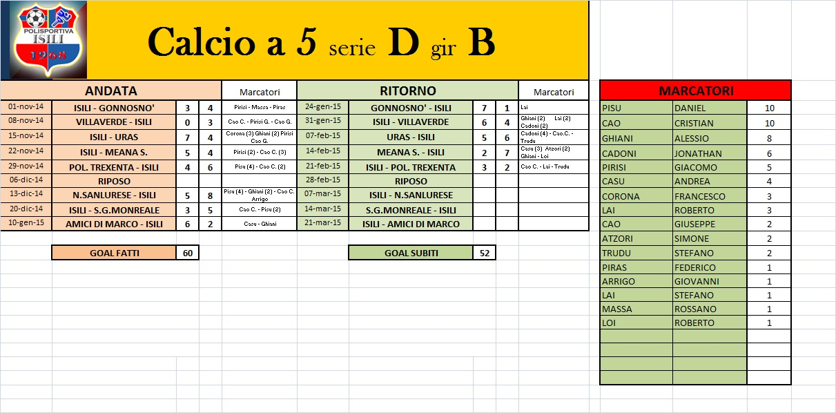 Serie A Risultati E Calendario.Calcio Serie B Calendario E Risultati Revenge Season 2